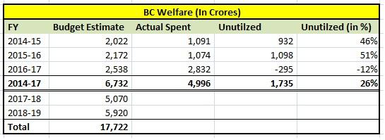BC Welfare - Budget Utilization