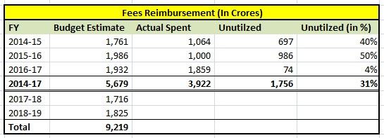 Fees Reimbursement - Budget Utilization