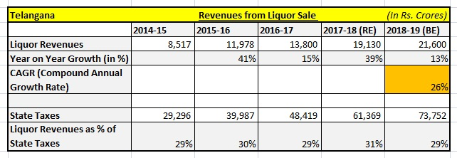Revenues from liquor sale as per Telangana's budgets
