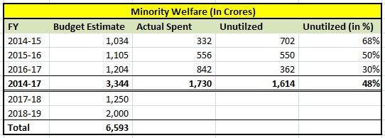 Minority Welfare - Budget utilization