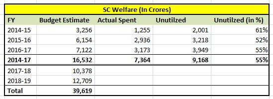 SC Welfare - Budget Utilization
